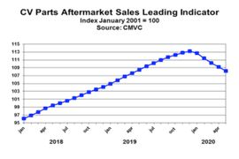CMVC: Soft Parts Aftermarket Sales in the Coming Months