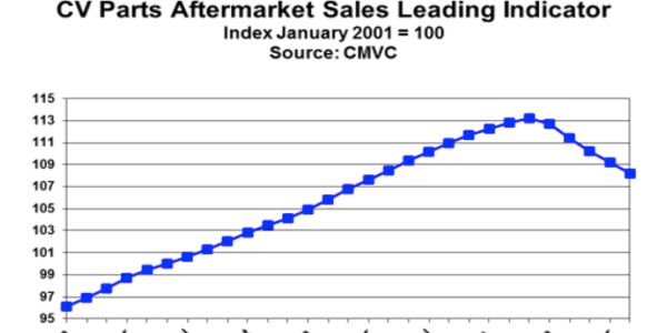 May is the fifth consecutive month showing a decline in aftermarket sales.