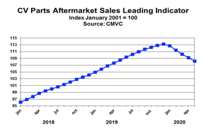 May is the fifth consecutive month showing a decline in aftermarket sales. - Source: CMVC