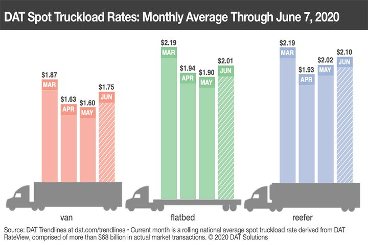 Van, flatbed, and reefer spot rates increased in the first week of June to pre-lockdown numbers. - Source: DAT Solutions