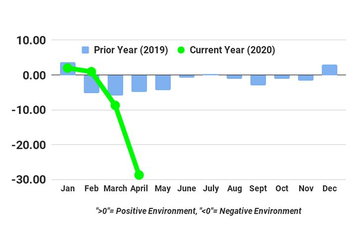 FTR's April Trucking Conditions Index dropped to -28.66, its lowest level ever. - Source: FTR