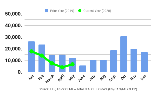 FTR North American Class. orders have tracked below year-ago levels throughout 2020.  - Graph: FTR