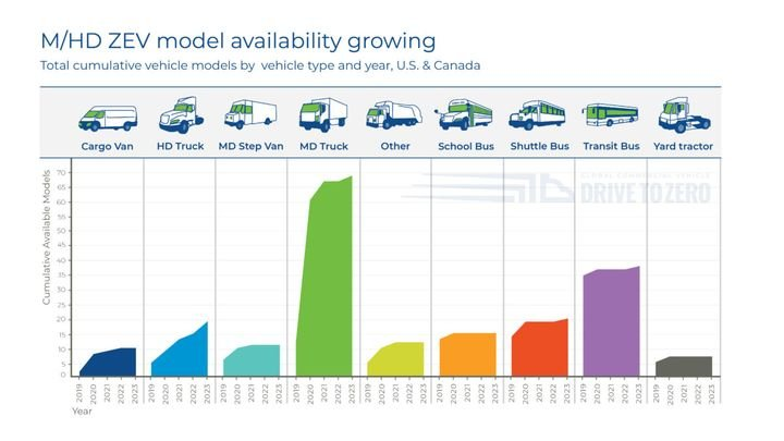 By the end of 2020, there will be a total of 169 zero-emission medium- and heavy-duty vehicle models in production, compared to 95 last year.