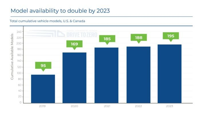 The number of available and announced models of zero-emission commercial vehicles in the U.S. and Canada is on track to rise nearly 78% by the end of 2020 compared to the end of last year.