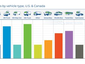 Number of Zero-Emissions Commercial Vehicle Models Expected to Double by 2023