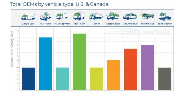 二氧化碳和燃料燃料的燃料,而在全球范围内……