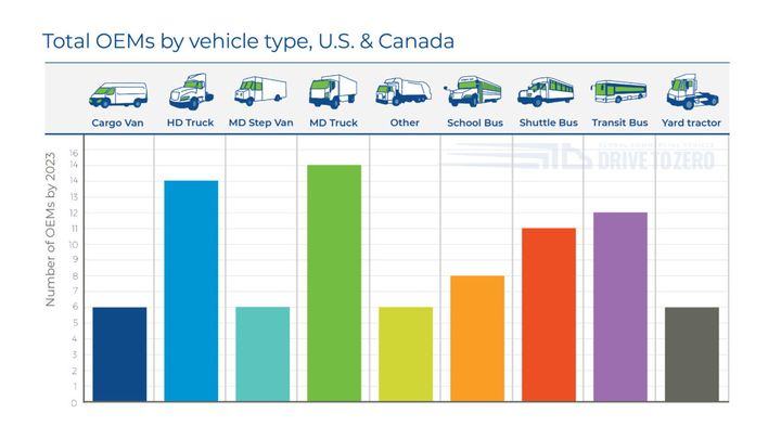 Diverse offerings in zero-emissions electric and fuel cell vehicles are coming from a broad range of original equipment manufacturers.