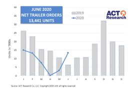 Trailer Orders See Sequential Improvement in June, Year Over Year