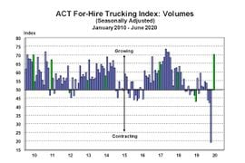 ACT Research: For-Hire Trucking Index Keeps Rebounding in June