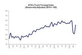 ATA Truck Tonnage Index Sees Jump in June