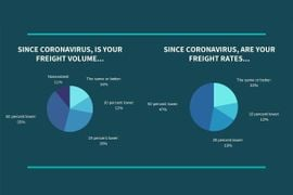 Survey: Freight Rates, Volume Biggest Hurdles During Pandemic
