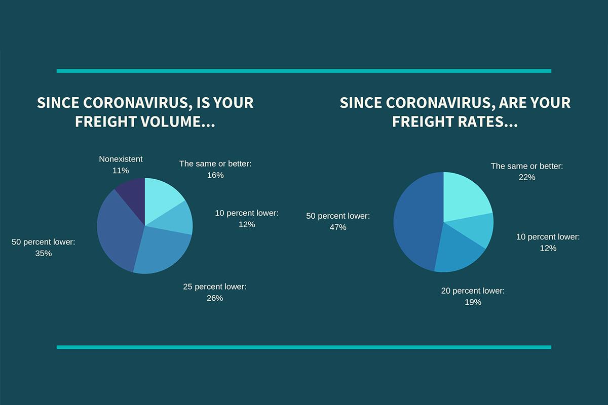 Survey: Freight Rates, Volume Biggest Hurdles During Pandemic