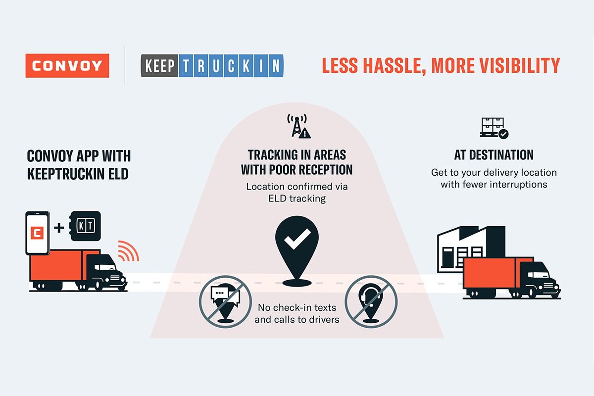 Convoy, KeepTruckin Data Share Will Benefit Fleets, Improve Load Visibility