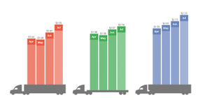 Spot Freight Down Over Holiday Week, Rates Up