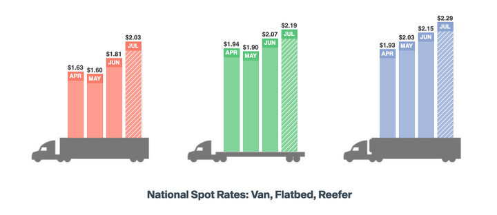 DAT says freight rates aren't following normal trends.