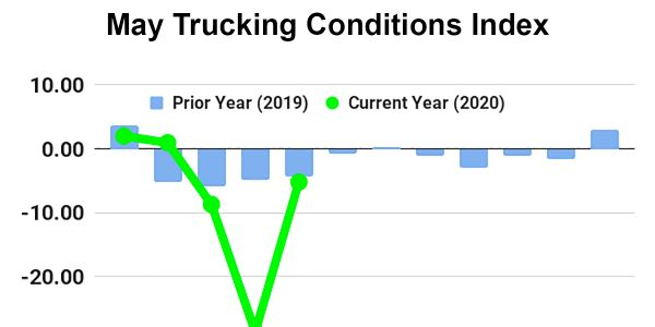 May Trucking Conditions Index Bounces Back, But Still Negative
