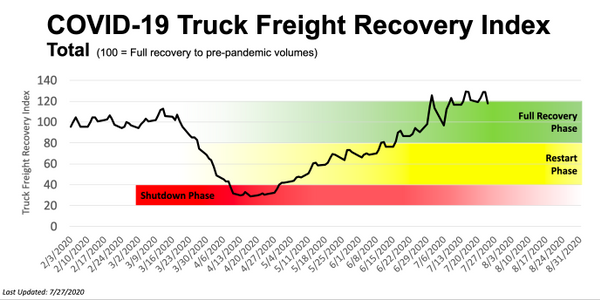 FTR says the truck freight recovery may be stalling.