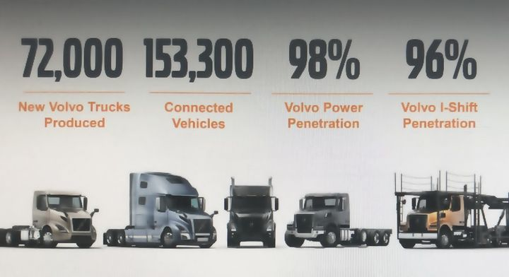 Volvo Trucks North America says it has completed its product portfolio upgrades, with extensive penetration of its proprietary powertrain.  - Graphic: Volvo Trucks North America