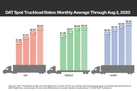 Demand for Truckload Raises Rates