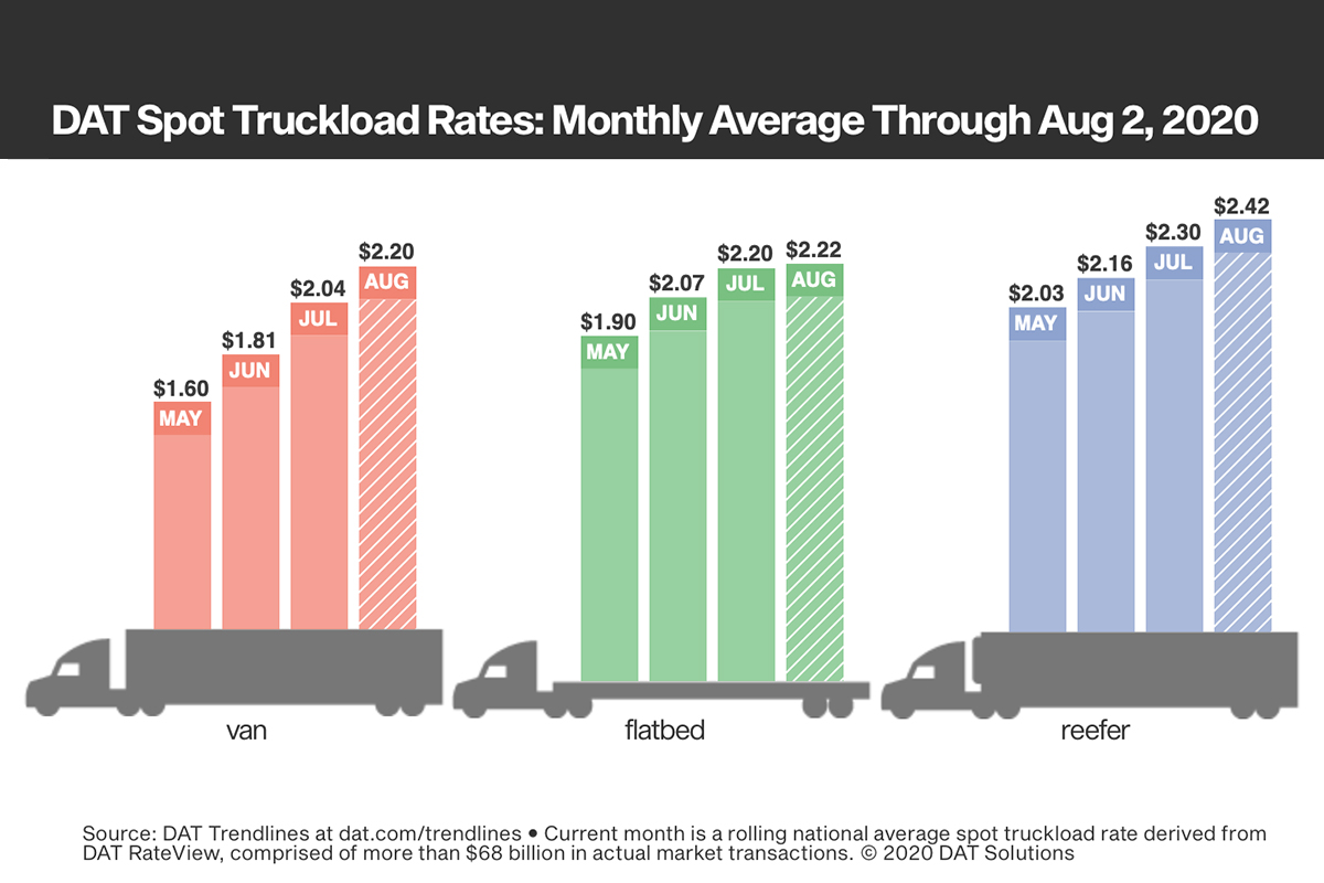 Demand for Truckload Raises Rates