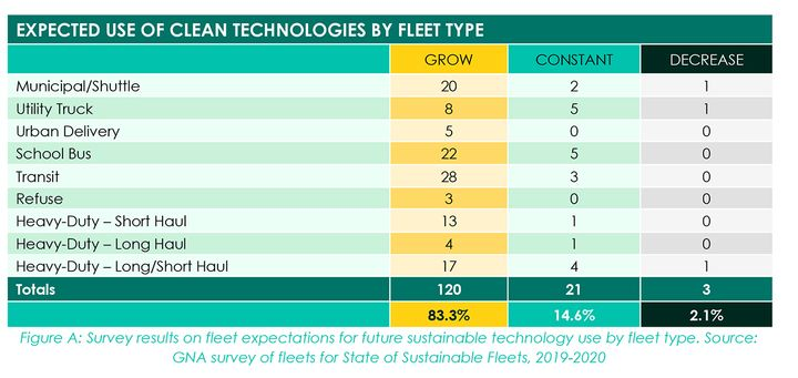 - Credit: The State of Sustainable Fleets 2020