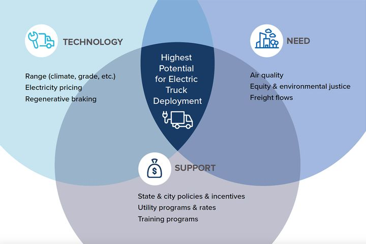The three-prong framework helped NACFE and RMI decide which areas are best suited for eletric trucks. - Source: NACFE, RMI