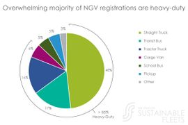 Sustainability Key Motivator for Early Fleet Adopters of Clean Vehicle Technologies