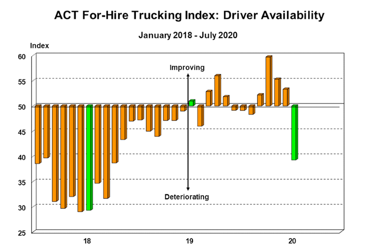 For-Hire Trucking Index Highlights July's Driver Shortage