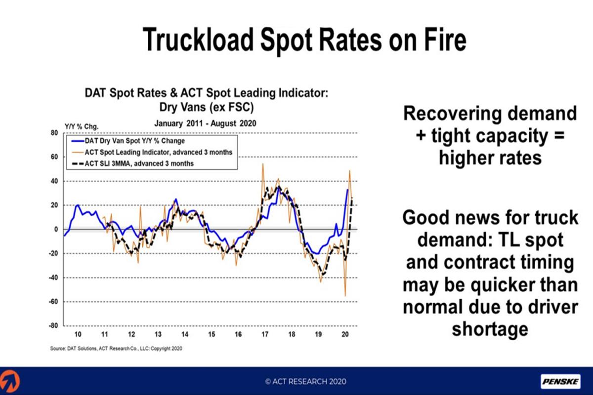 Indicators Point to Strengthening Trucking Market