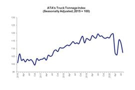 August Truck Tonnage Index Dropped Compared to July, Last Year