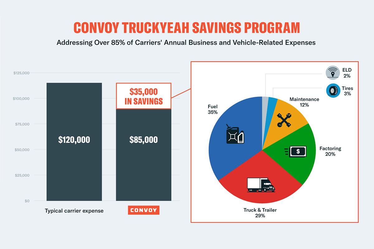 Convoy Launches TruckYeah Savings Program