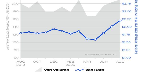 DAT August Rates Almost Climb to All-Time High