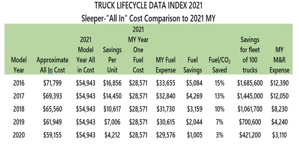 Truck Lifecycle Data Index Shows Fuel Savings, Emissions Reduction for Replacements
