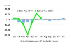 Trucking Conditions Dropped in July, But Stayed Positive