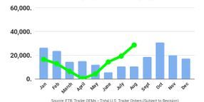 August Trailer Orders Jump Almost 50%