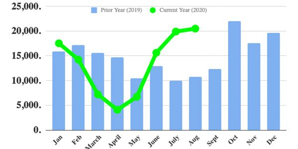 ACT Research, FTR: Truck Orders See High