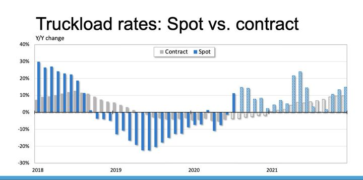 Spot rates are not the same as the entire freight market.