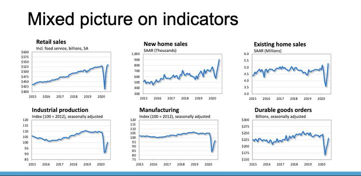 Industrial economic indicators have not bounced back as strongly as consumer indicators.