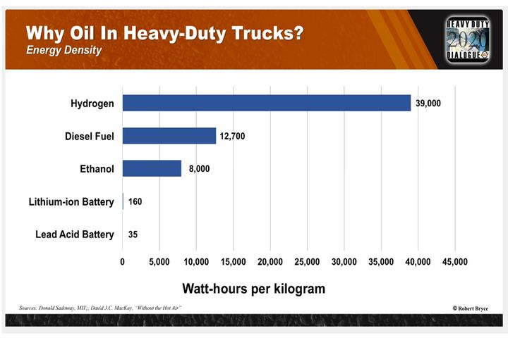 According to research presented by Robert Bryce, diesel fuel contains 12,700 watt-hours per kilogram, while lithium-ion batteries only contain 160, marking the need for a much larger (and heavier) amount of fuel storage in terms of batteries. - Source: HDD screenshot