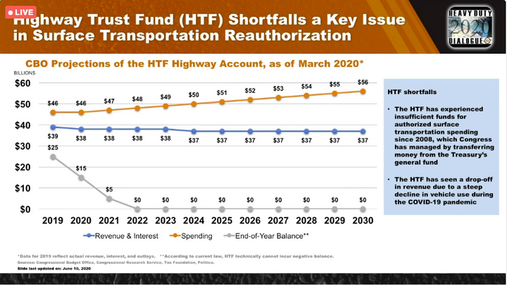 The Highway Trust Fund is running out of money. - Screen shot, Heavy Duty Dialogue virtual event