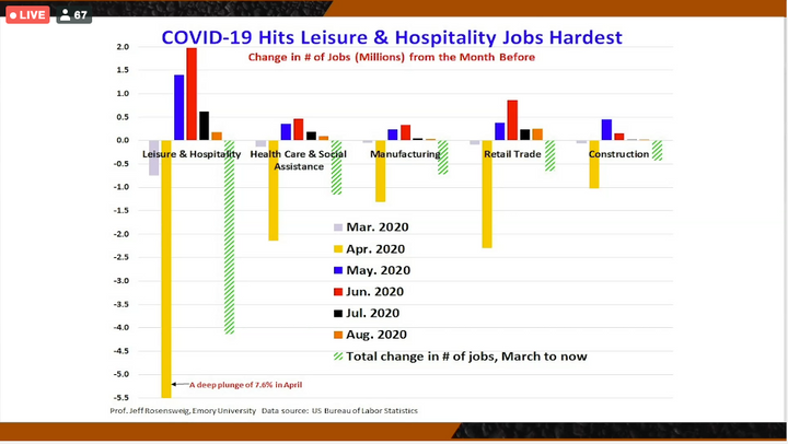The plummet in hospitality jobs was so deep it's not even all represented on the graph. - Photo: Screen shot of Heavy Duty Dialogue virtual event