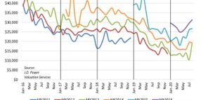 Used Trucks Volumes Up, Average Price Down for August