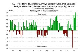 ACT Research: For-Hire in Tight Supply-Demand Balance