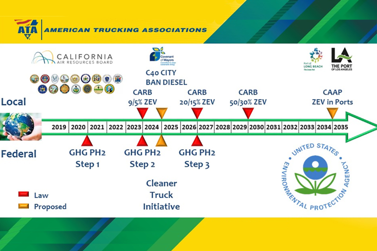 EPA, CARB Travel Different Paths to Cut Emissions