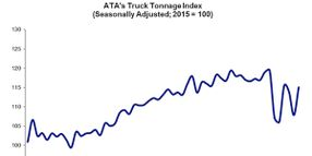 ATA Truck Tonnage Increases in September, Down Year over Year