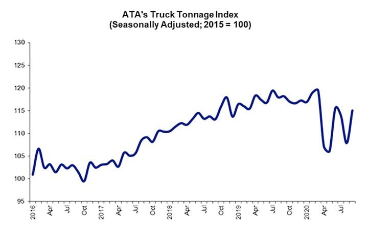 While September saw an increase, the tonnage index was still down compared to last year. - Source: ATA
