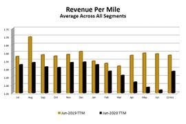 Report: Revenue Per Mile Decreased Year over Year