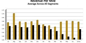 Report: Revenue Per Mile Decreased Year over Year