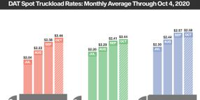 Spot Van Rates Hit High for All Segments