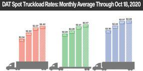 DAT Spot Rates Flatten in October